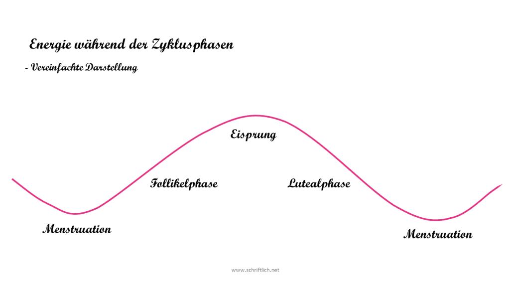 Ein Graph, der stark vereinfacht die Energie, die eine Frau im Verlauf des Zyklus hat, darstellt. Er ist wie eine Wellenlinie geformt. Das Tal stellt die Menstruation dar, der höchste Punkt ist der Eisprung. Dazwischen befinden sich Follikel- und Lutealphase.