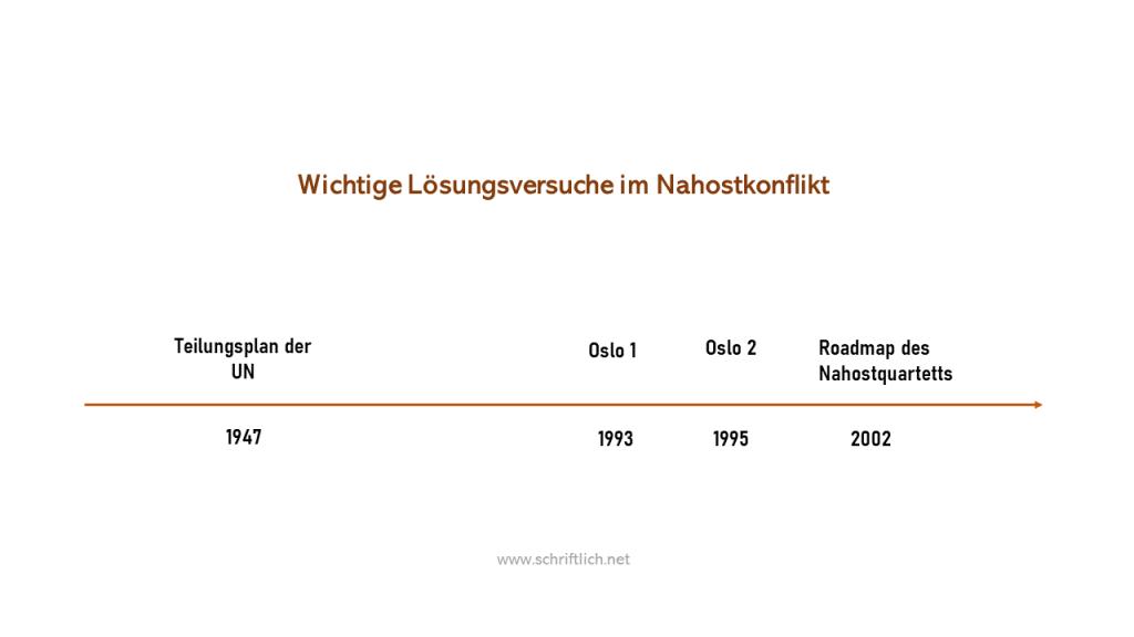 Ein Zeitstrahl, der die wichtigsten Lösungsversuche im Nahostkonflikt zeigt. Dargestellt sind: Teilungsplan der UN 1947, Oslo 1 1993, Oslo 2 1995, Roadmap des Nahostquartetts 2002